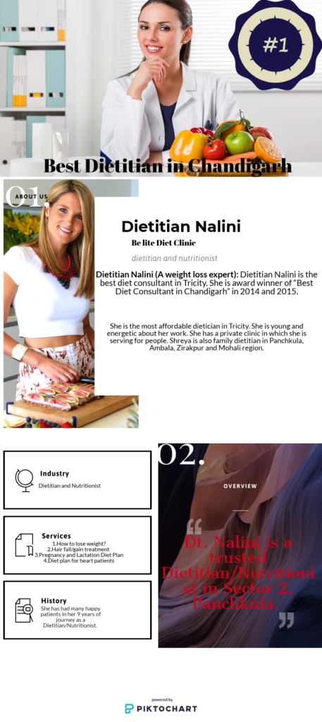 Top 10 Best Dietitians in Tricity