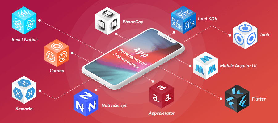 Top Mobile App Development Companies in India